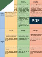CARACTERISTICAS ETICA MORAL Y LOS VALORES