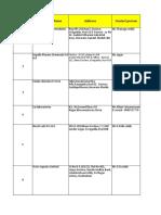 Hyderabad Pharma list