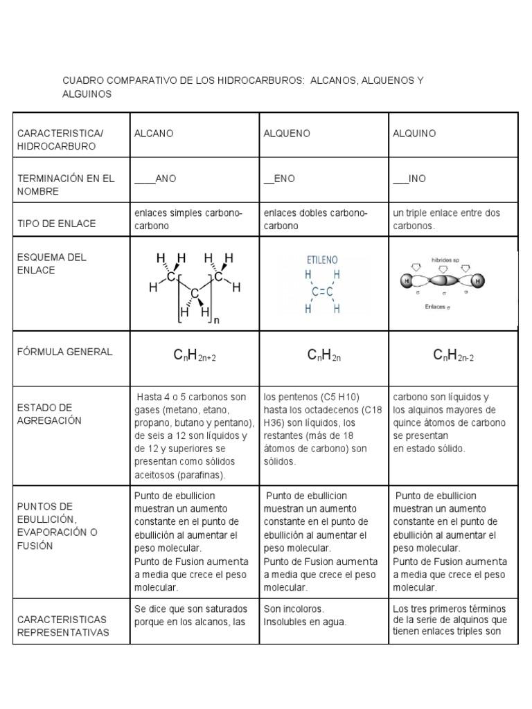 Cuadro Comparativo De Los Hidrocarburos Alcanos Alquenos Y Alguinos Docx Alcano Hidrocarburos
