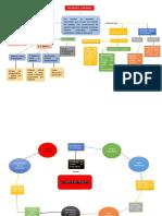 Actividad de aprendizaje 4 Diferenciar entre accidente de tránsito y accidente laboral mapa conceptual