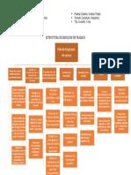 Estructura de desglose de trabajo - Grupo 1