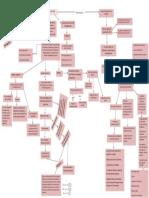 mapa conceptual sobre la regulacion del equilibrio acido-base
