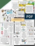 Mapa Mental de La Gestión Pedagogica de La Escuela (1)