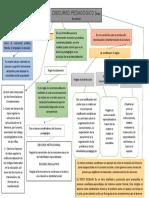 Mapa Conceptual de Discurso Pedagógico