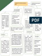Mapa Conceptual La organización del currículum por proyectos de trabajo.