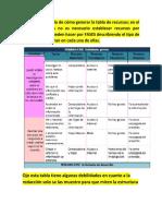 ejemplo de cómo generar la tabla de recursos