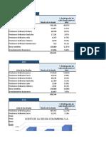 Estructura optima capital colombina