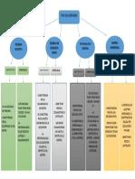 MAPA CONCEPTUAL TIPO DE SOCIETARIOS ACTIVIDAD 1.pdf