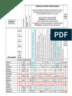 03022_IOBC_PesticideDatabase_2005.pdf