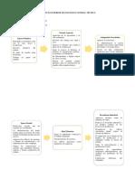 Proceso Evolutivo De La Administracion