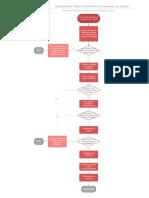 Diagrama de Flujo Empaque y Materiales