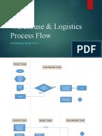 Warehouse & Logistics  process flow