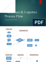 Warehouse & Logistics  process flow.pptx