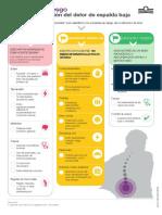 Infografía- Factores de riesgo para la cronificación del dolor lumbar crónico