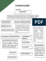 Teoría General del Acto Jurídico.docx