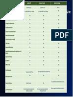 Sangfor vs Symantec vs Sandvine Simple Comparison_v2