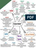 Higher-revision-checklist
