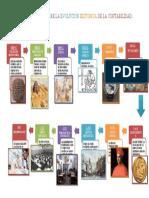 LÍNEA DE TIEMPO SOBRE LA EVOLUCIÓN HISTÓRICA DE LA CONTABILIDAD A19202476.docx