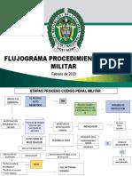 FLUJOGRAMA CODIGO PENAL MILITAR