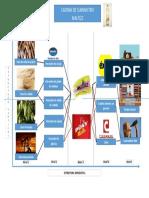 Estructura de la cadena Maltizz
