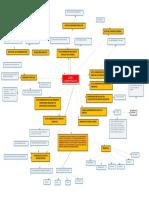 Mapa mental sobre el acto administrativo