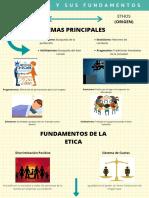 INFOGRAFIA LA ETICA Y SUS FUNDAMENTOS