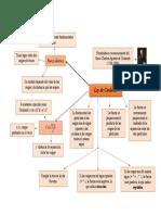 Mapa conceptual Ley de Coulomb