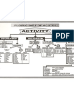 Homeopathy Flow Chart of Acutes