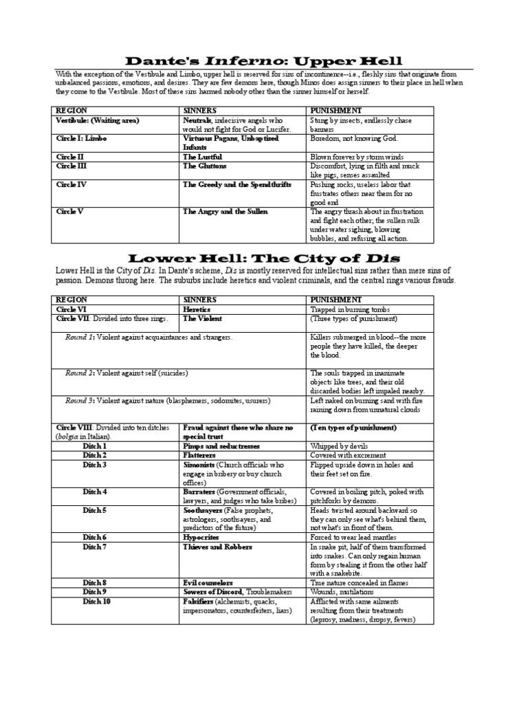 Dantes Inferno Chart Inferno Dante Religious Belief