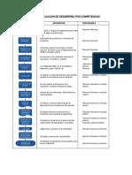 Flujograma evaluación de desempeño 999001528