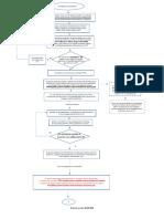 1 Diag d Flujo Proc Académico 09082019