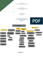 Actividad # 1 Mapa conceptual GERENCIA ESTRATÉGICA.pptx