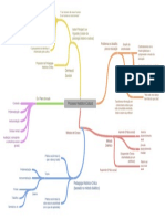 Mapa conceitual processo Processo Histórico-Cultural