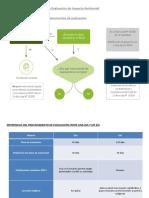 Proceso Evaluacion Impacto Ambiental
