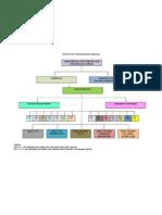 struktur organisasi daerah