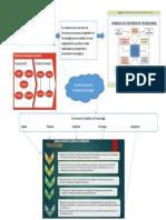 6 MAPA MENTAL Modelo Nacional de Gestión de Tecnología