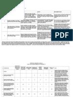 Quinlan Bridge Area Analysis- 2010 Report, Appendix D