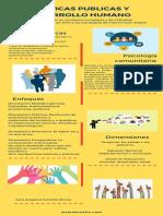 infografia Politicas Publicas y desarrollo humano.pdf