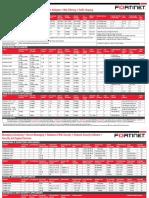 FortinetMatrix.pdf