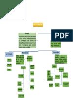 Mapa conceptual Microfinanzas, Microempresas y Microcreditos