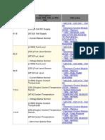 codigos de falla 336D.pdf