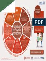Infografia de formulacion de proyectos de ingenieria - saber pro 2018