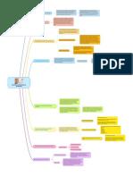 Mapa Conceptual - Inventarios autodescriptivos de la personalidad (capítulo 13)