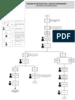 Flujograma_Proceso_de_Traslado_en_el_Lugar_de_Intervenci_n