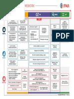 2020_IFMA Strategic Framework