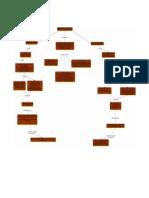 Mapa Gestión de Aprovisionamiento_Fredy