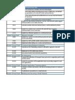 ITN v7 Module & Final Exam Design Documents
