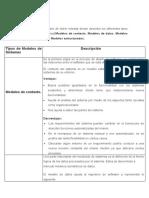 Diccionario de doble entrada donde se describen los diferentes tipos de modelos de sistemas(Modelos de contexto, Modelos de datos, Modelos de comportamiento, Modelos estructurados.