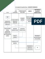 Flujograma de desarrollo de la evaluación del expediente técnico