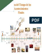 Acontecimientos Finales Escatología.pdf